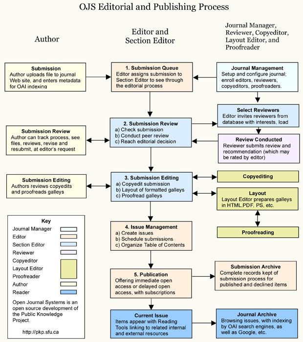 OJS Redactie- en publicatieproces